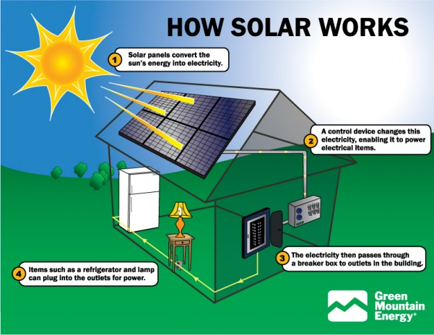 Solar Energy - Alternative/Renewable Energy